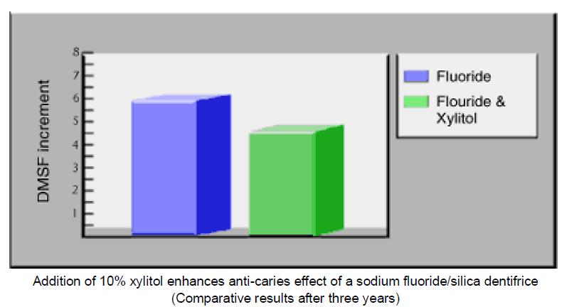 additon-xylitol
