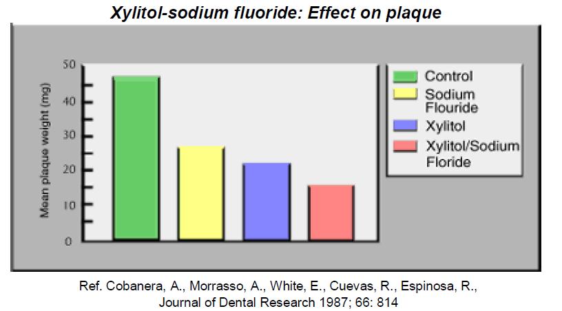 xylitol-sodium