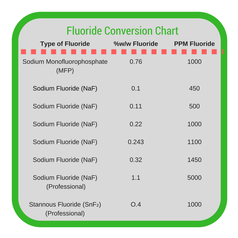 Fluoride Conversion Chart Xylitol Sugar Free Sugar Free